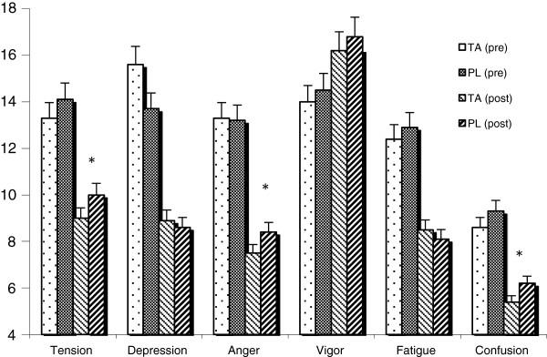 Рисунок 1. Профили состояний настроения (POMS). Ежедневная добавка Тонгкат Али (TA) (200 мг / сут в течение 4 недель) привела к значительному улучшению по сравнению с плацебо (PL) относительно показателей напряженности (-11%), гнева (-12%) и спутанности сознания. Гормональный профиль (уровень кортизола и тестостерона в слюне) значительно улучшился благодаря добавке ТА с уменьшенным воздействием кортизола (-16%, рисунок 2), повышенным уровнем тестостерона (+ 37%, рисунок 3) и улучшенным соотношением кортизол: тестостерон (-36%), в группе TA по сравнению с плацебо.