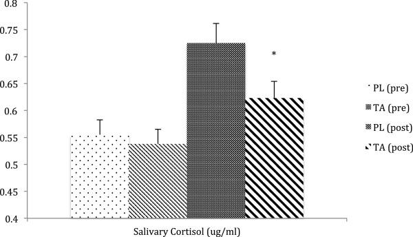 Рисунок 2. Уровни кортизола в слюне были значительно снижены (-16% по сравнению с плацебо, PL) после добавления Тонгкат Али (TA) (200 мг / день в течение 4 недель). * = P <0,05 от ANOVA.