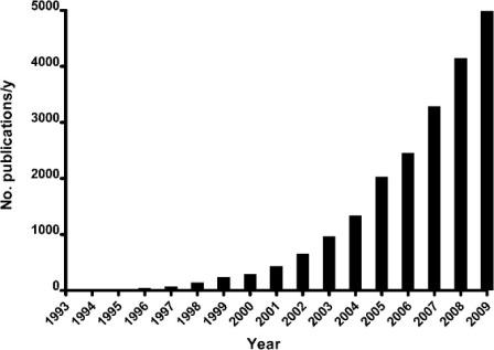 Рисунок 1. Количество исследований о наночастицах золота, опубликованных за каждый год. Источник: ISI Web of Knowledge: www.webofknowledge.com.