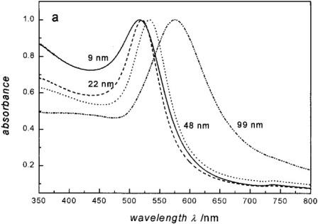 Рисунок 2. Спектр абсорбции 9-нм, 22-нм, 48-нм и 99-нм наночастиц золота, демонстрирующий изменение в поверхностном плазмонном резонансе с диаметром частицы. Воспроизведено с разрешения Link et al.