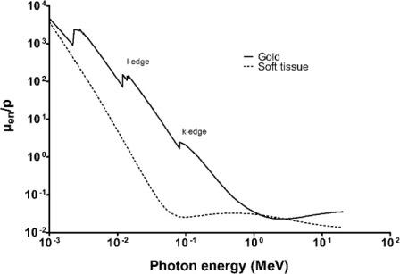 Рисунок 4. Отношение массовых коэффициентов ослабления мягких тканей и золота с ростом энергии фотонов. Источник: Национальный институт стандартов и технологий.