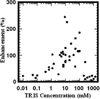Рисунок 5. Влияние акцептора свободных радикалов трис (гидроксиметил)аминометана на ДНК плазмид-связанную радиочувствительность наночастиц золота. Повышение возрастает с увеличением концентрации, так как поглощается больше водных радикалов. При концентрациях> 100...