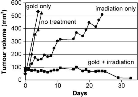 Рисунок 6. Рост опухоли после отсутствия лечения (n = 12); треугольники: только золото (n = 4); круги: только излучение (30 Гр, n= 11); квадраты: золото и излучение (n= 10). Воспроизводится с разрешения Hainfeld и др.