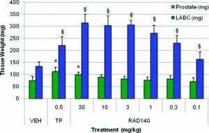 Ткане-селективная агонистическая активность RAD140 у молодых интактных самцов крыс