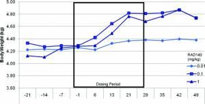 Вес тела у приматов с 21 по 28 дни лечения и 21 день после дозы RAD140 (0.01, 0.1 и 1 мг/кг, перорально).