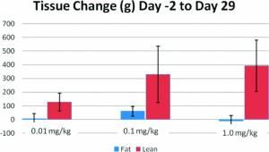 Средние изменения в весе тканей при измерении при помощи анализа DEXA, 2 и 29 дни.