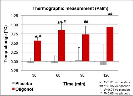Рисунок 2. Сравнение термографических измерений в правой ладони.